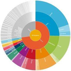 CAIT Climate Data Explorer